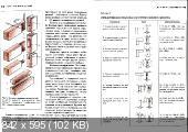 П.Д. Бобиков - Справочник домашнего мастера. Изделия из древесины (2003)